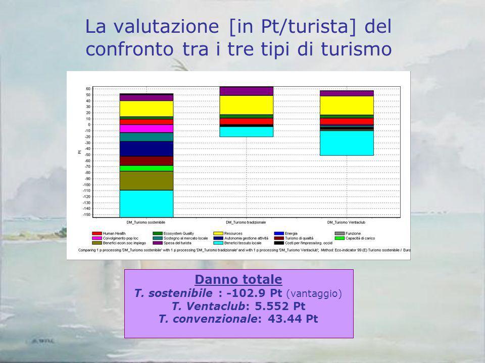 La valutazione [in Pt/turista] del confronto tra i tre tipi di turismo